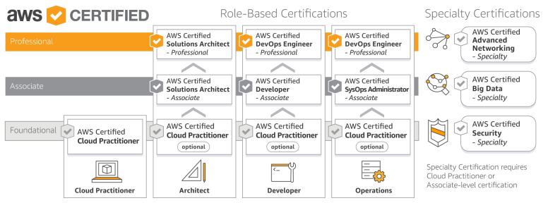 AWS_Certification_Roadmap_April_2018.d51f56ef22f8d98ad54423c132a976eab2b94abf